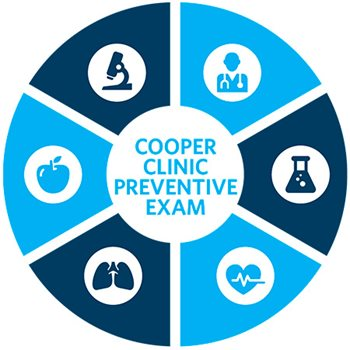 Cooper Clinic Preventive Exam Core Components Circle Graphic - Icons for each component